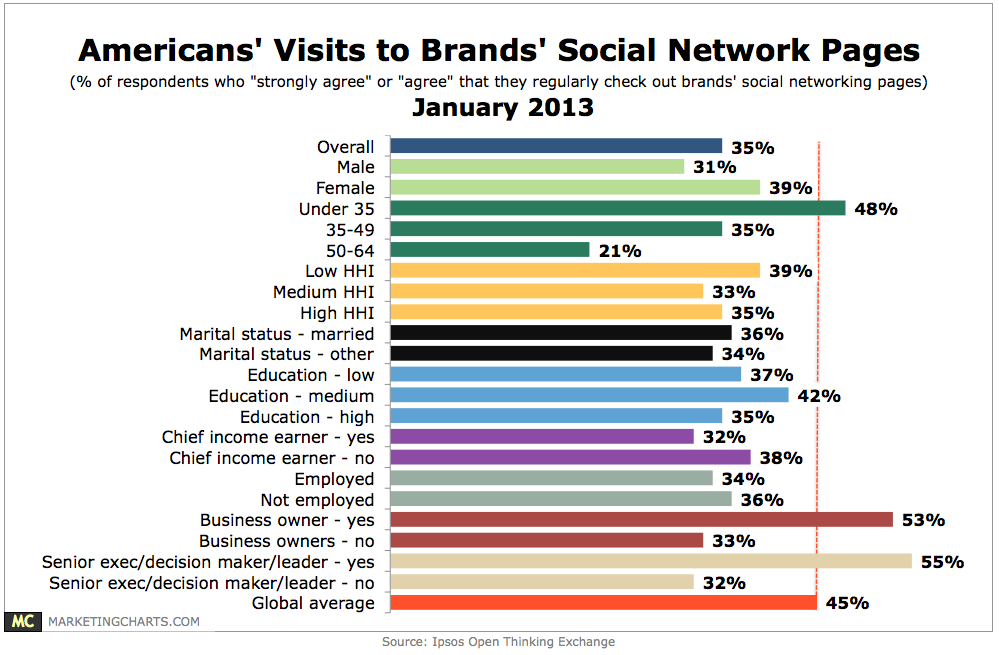 1 in 3 Americans Regularly Check Out Brands' Social Networking Pages - Brand pages for Facebook and other social networks